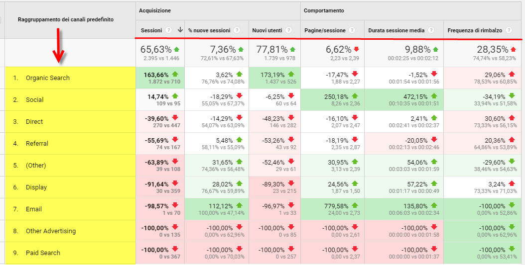 benchmarking google analytics
